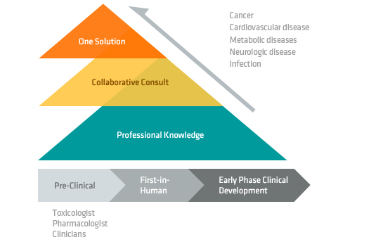 Cancer Cardiovascular disease Metabolic diseases Neurologic disease Infection. Professional Knowledge. Collaborative Consult. One Solution.Toxicologist Pharmacologist Clinicians. Pre-Clinical. First-in-Human. Early Phase Clinical Development.